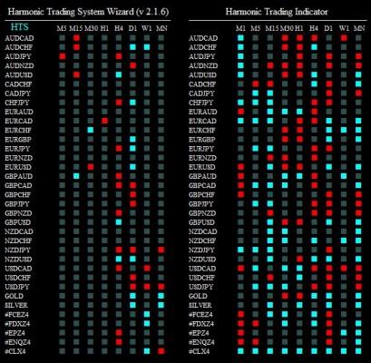 harmonic trading system wizard 041114