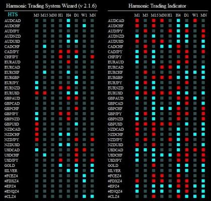 harmonic trading system wizard 061114