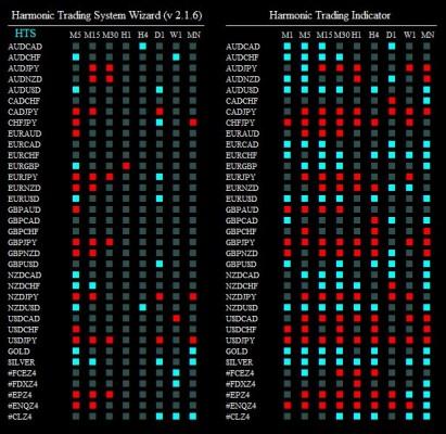 harmonic trading system wizard 111114