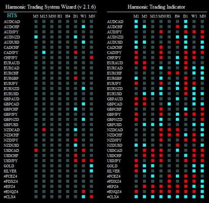 harmonic trading system wizard 211114