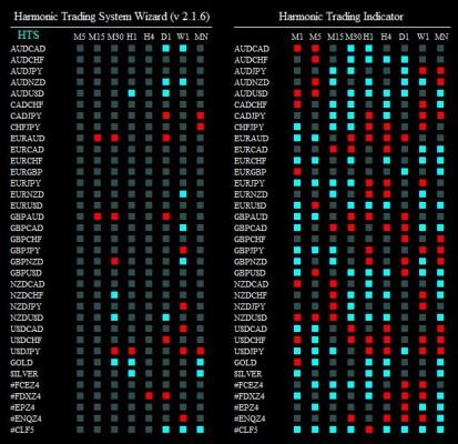 harmonic trading system wizard 281114