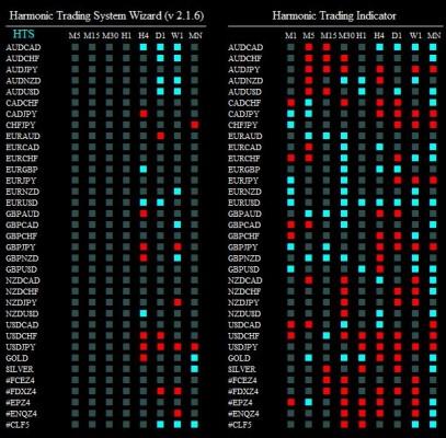 harmonic trading system wizard 041214