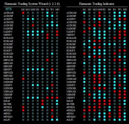 harmonic trading system wizard 101214