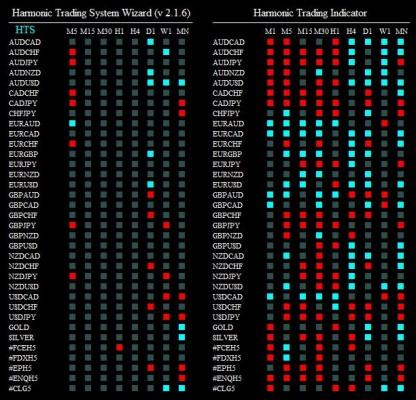 harmonic trading system wizard 221214