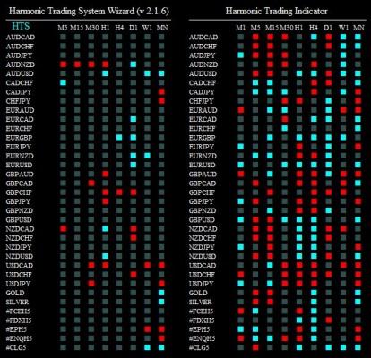 harmonic trading system wizard 010215
