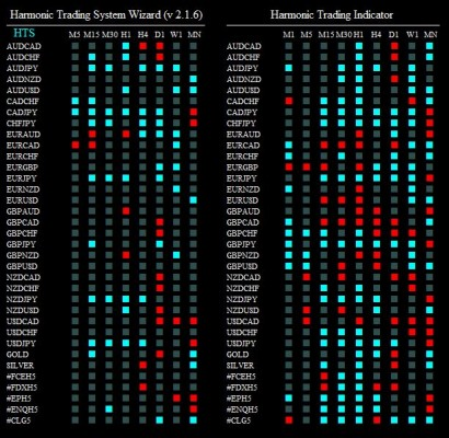 harmonic trading system wizard 140115