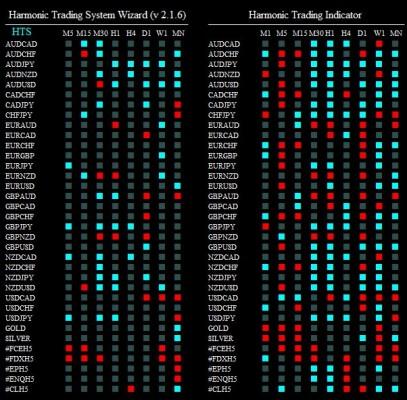 harmonic trading system wizard 030215