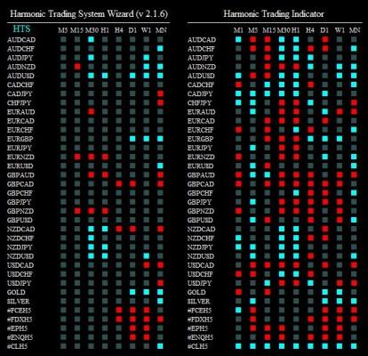 harmonic trading system wizard 240215