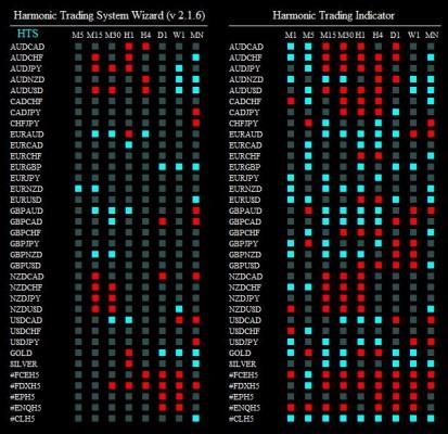 harmonic trading system wizard 250215