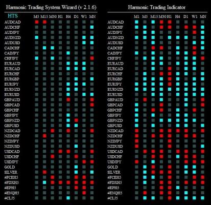 harmonic trading system wizard 170315
