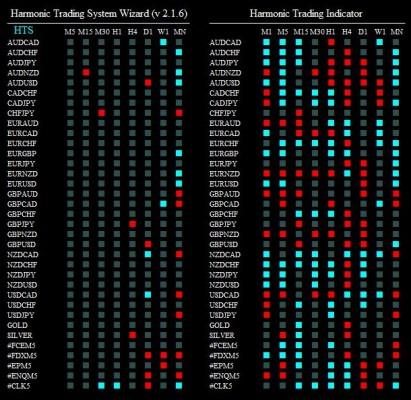 harmonic trading system wizard 280415