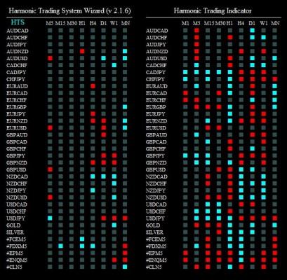 harmonic trading syst 010615