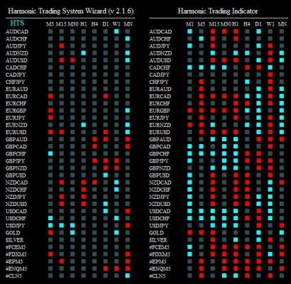 harmonic trading syst 220515