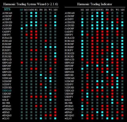 harmonic trading syst 280515