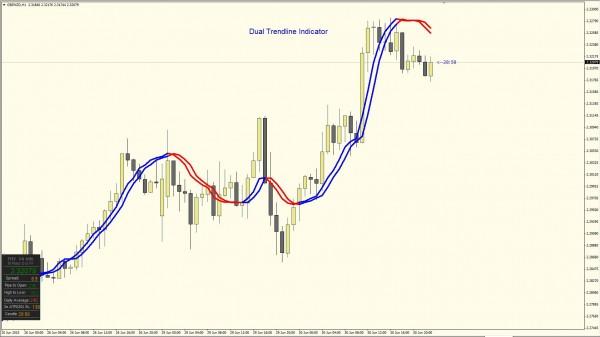 Dual Trendline Indicator