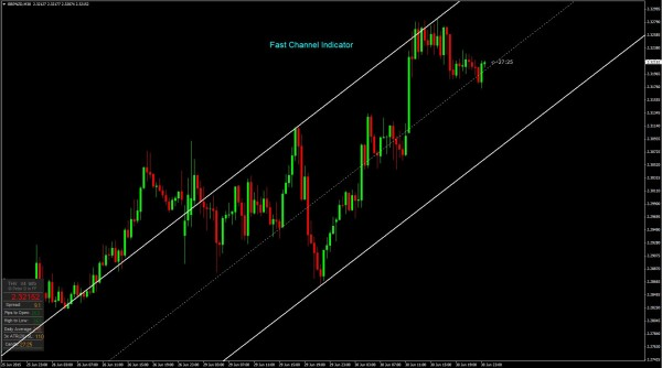 Fast Channel Indicator