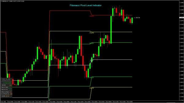 Fibonacci Pivot Level Indicator