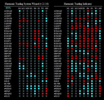 harmonic trading syst 090615