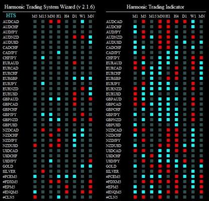 harmonic trading syst 250615