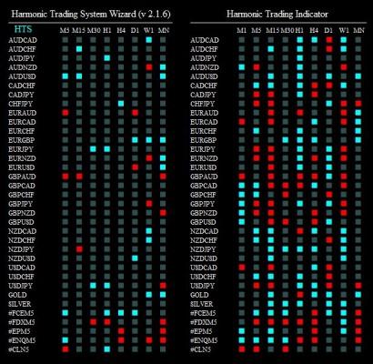 harmonic trading syst 260615
