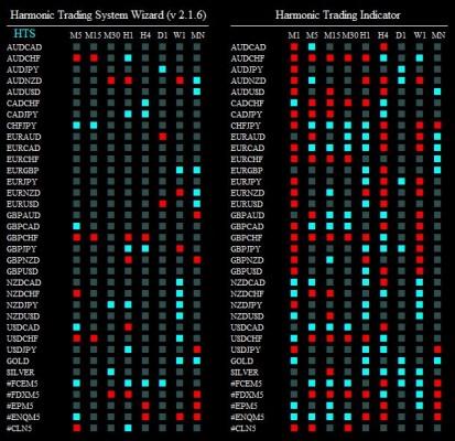 harmonic trading syst 300615