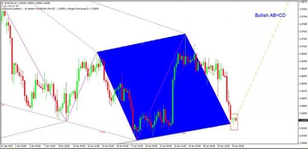 EURUSD H4 Bullish ABCD 310114 site