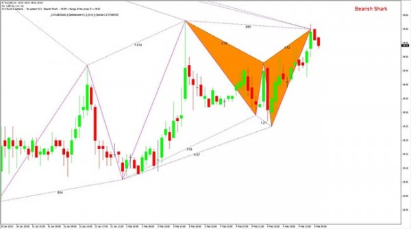 Silver H1Bearish Shark 050214 site