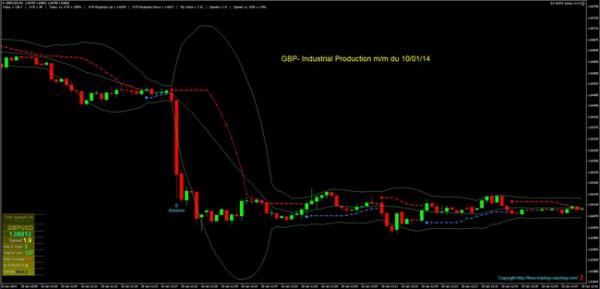 gbp- industrial production mm du 100114 site
