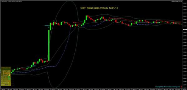 gbp- retail sales mm du 170114 site