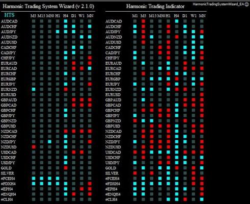 harmonic trading system wizard 270114