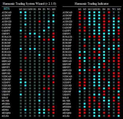harmonic trading system wizard 310114