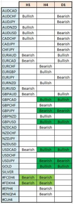 synthese tendances forex gold silver indices crude oil 270114