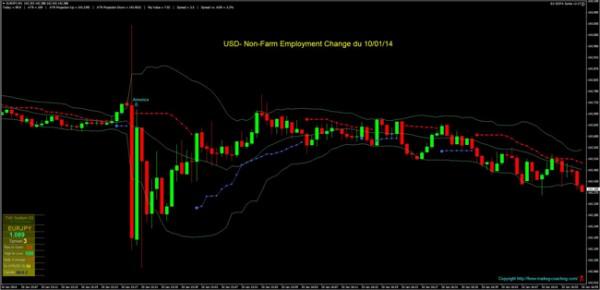 usd- non-farm employment change du 100114 site