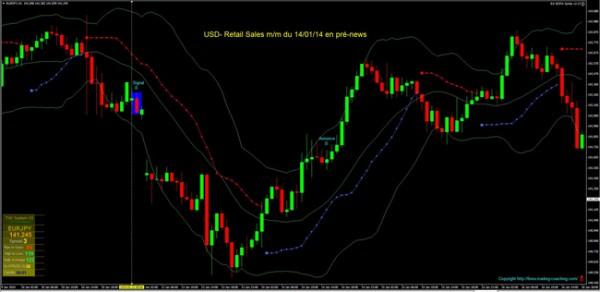 usd- retail sales mm du 140114 en pre news site