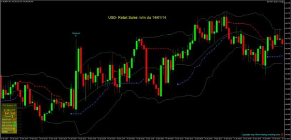 usd- retail sales mm du 140114 site