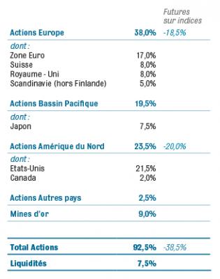 asset-allocation FR