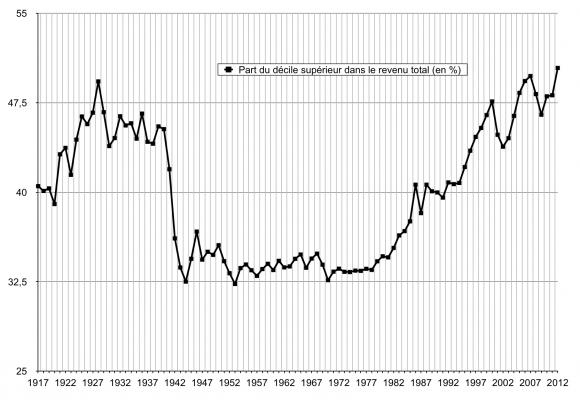 inegalités-revenus-france