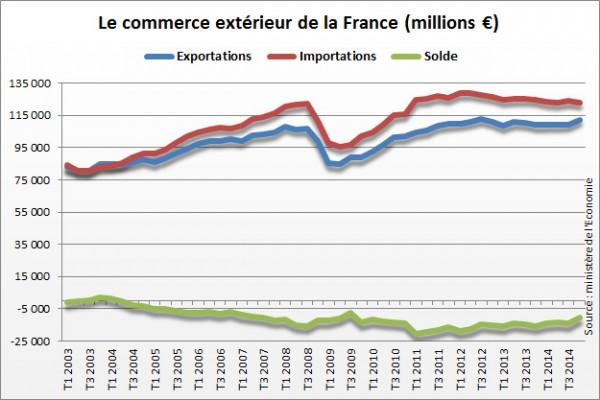 2533423-solde-commercial-de-la-france-le-deficit-se-resorbe-au-4e-trimestre
