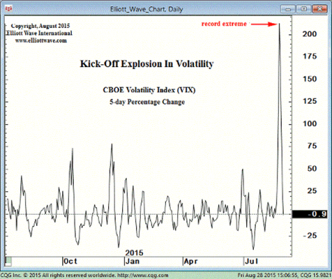 kick-off-in-volatility