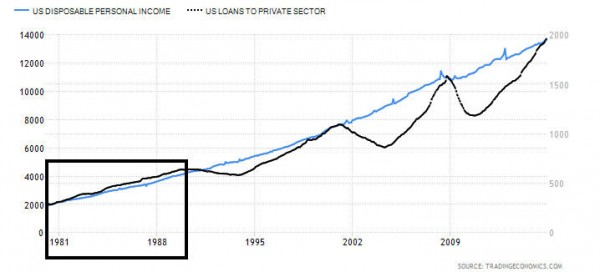 revenu et dettes USA