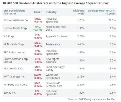 dividends2