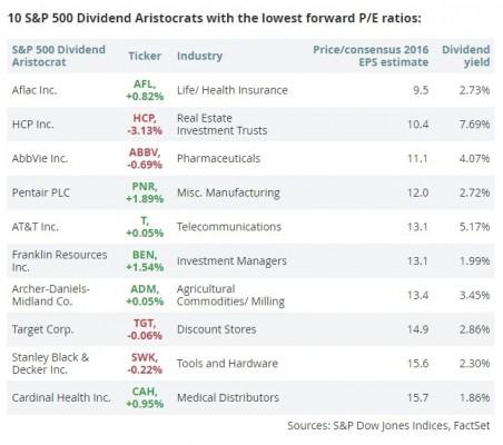 dividends4