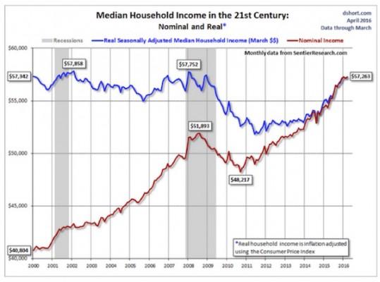 revenus menages US
