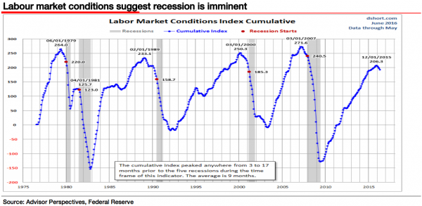 recession avec chomage