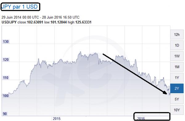 yen usd