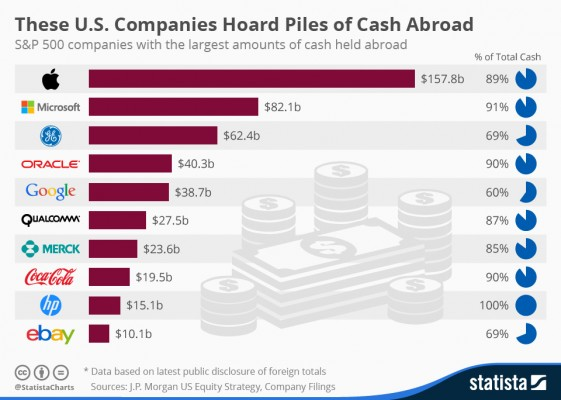 cash outside usa
