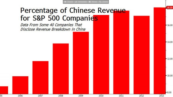 chinese revenue for sp500 companies