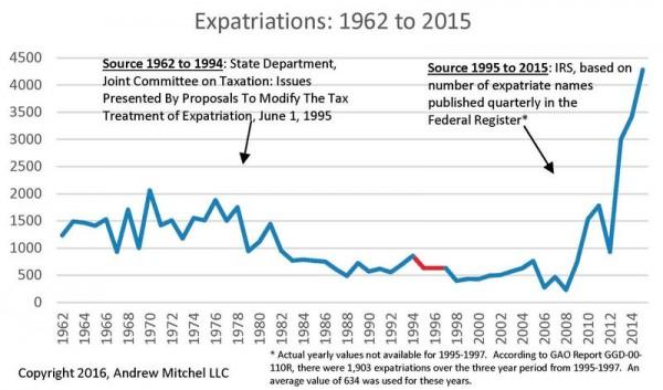US expats long term