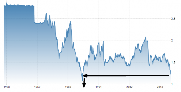 sterling devaluation