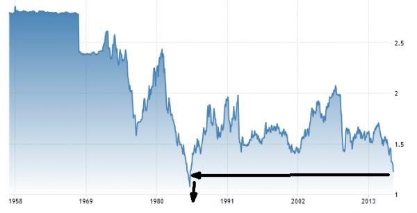 sterling devaluation